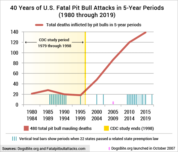 40 years of fatal pit bull attacks in 5-year periods 1980-2019
