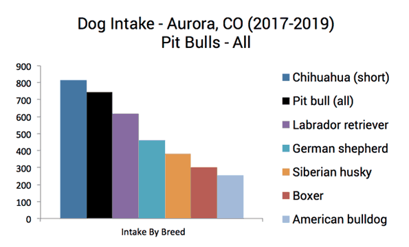 Aurora dog intake by breed