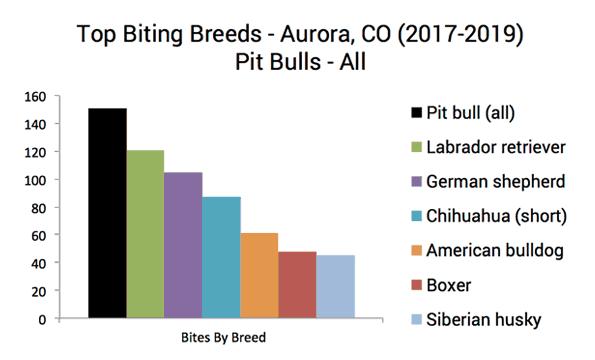 Aurora dog bite statistics 2017-2019