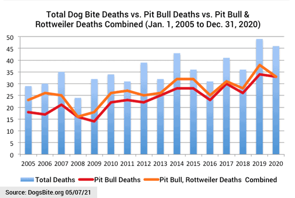 Chart - 16 years dog bite fatalities - pit bulls and rottweilers