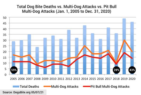 Chart - 16 years multi-dog attacks - total attacks, pit bull attacks
